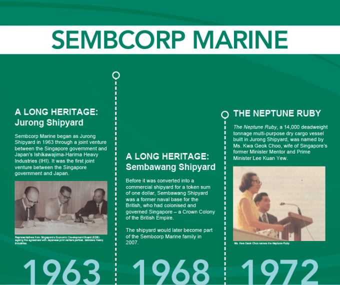 The 15 milestones of Sembcorp Marine, tied to 15 milestones of Singapore (following picture).