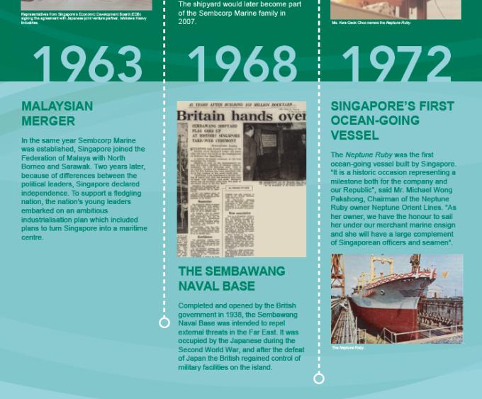 The 15 milestones of Singapore, tied to 15 milestones of Sembcorp Marine (preceding picture).