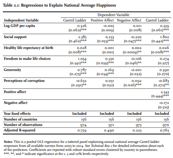 Regressions to explain national average happiness (Image Credit: the World Happiness Report 2015 / Screenshot).
