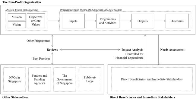 Dissertation - Theoretical Framework