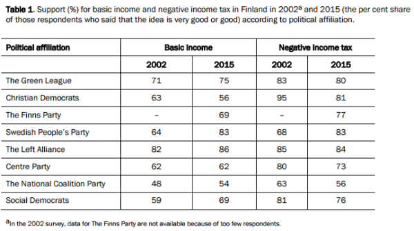 """From Idea to Experiment: Report on Universal Basic Income Experiment in Finland"" / Kela."